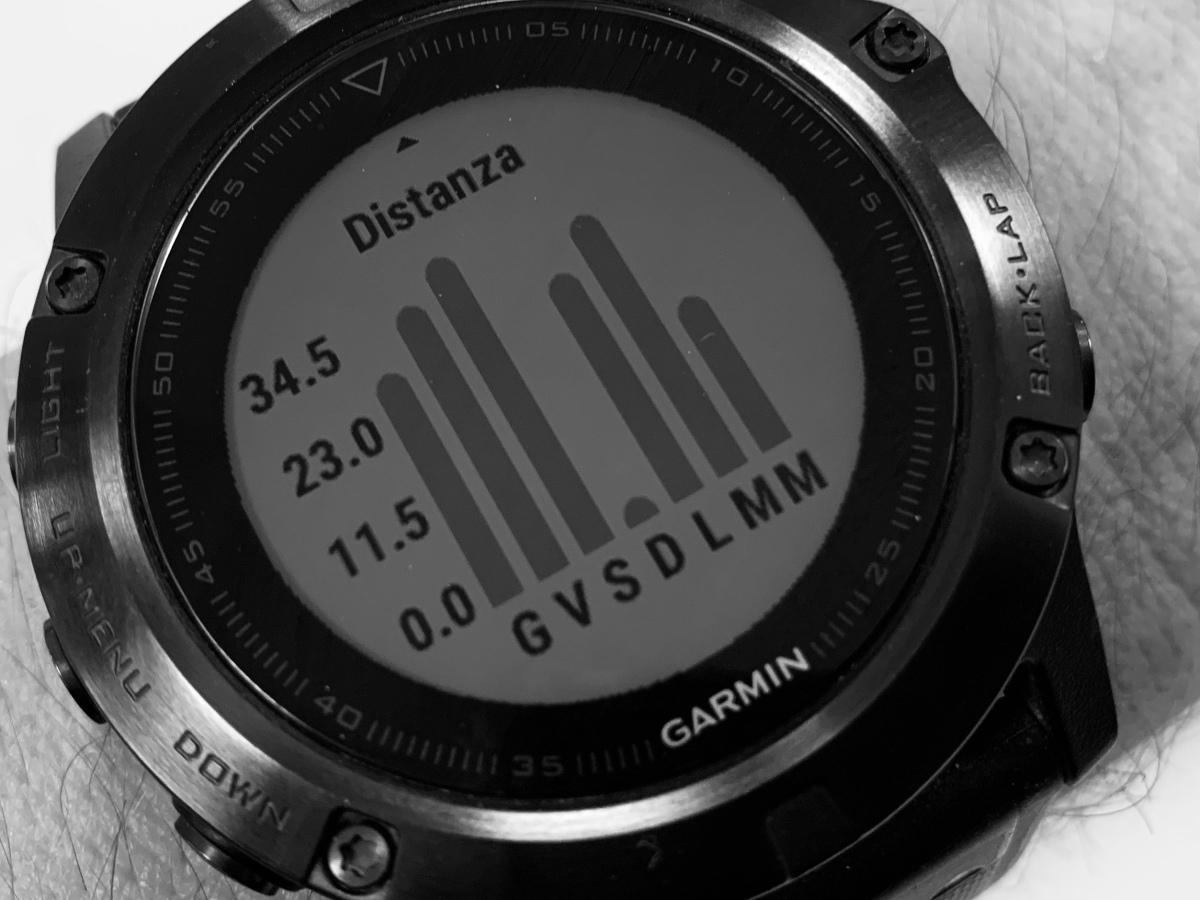 Avvicinarsi alla corsa su ultra distanze: metodo pratico